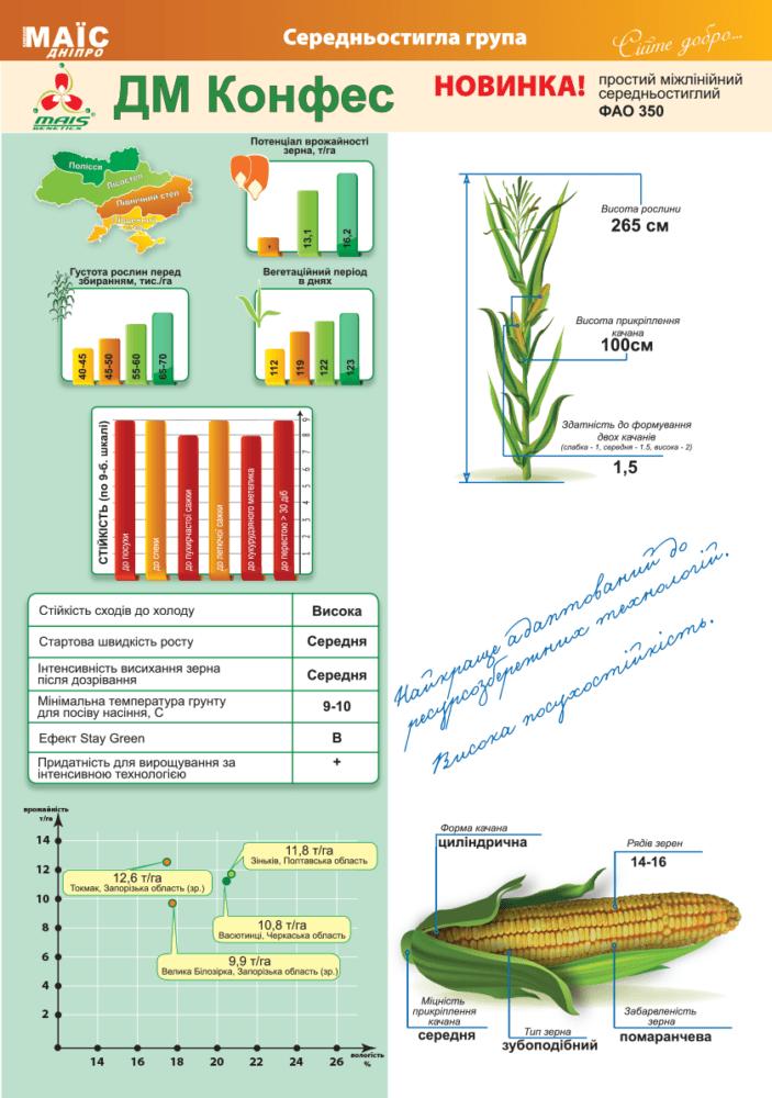 Семена кукурузы ДМ Конфес